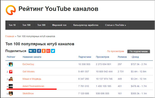 Рейтинг ютуб каналов России