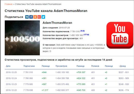 AdamThomasMoran статистика