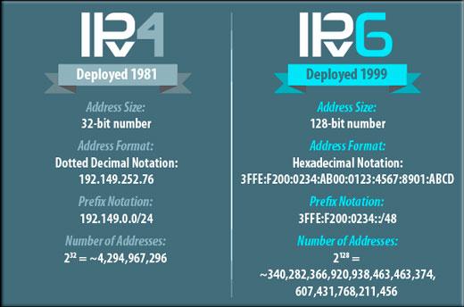 Что такое IP адрес и для чего он используется в сети?