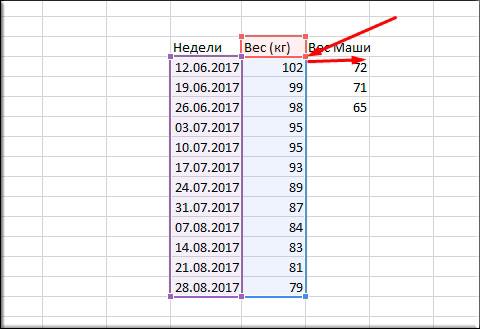 Как сделать диаграмму в excel, используя данные из таблицы?