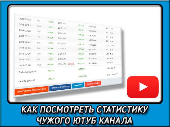 Как посмотреть статистику чужого youtube канала