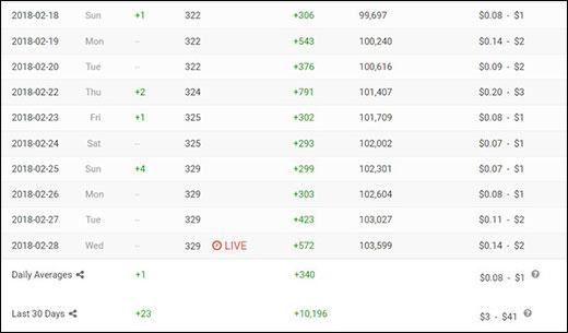 Как легко посмотреть статистику чужого канала youtube по подписчикам, просмотрам, лайкам и примерному заработку