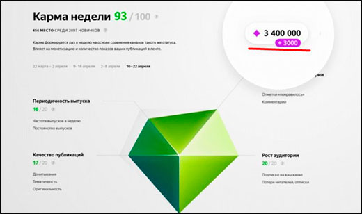 Третий месяц моего эксперимента по заработку на Яндекс дзен. Отчет, сравнение и новости за последний месяц
