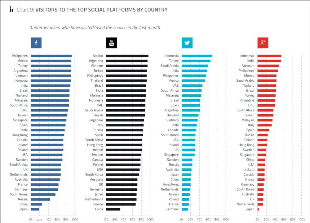 Cамые популярные соцсети во всем мире мире, их рейтинг, принциы и уровни взаимодействия