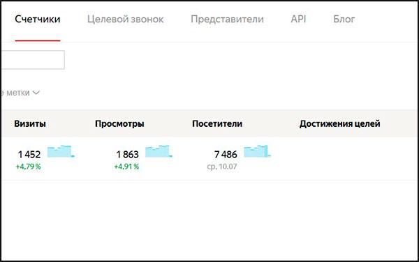 Сколько платят в яндекс дзен за одну статью и за 1000 просмотров. Рассчитываем средний доход