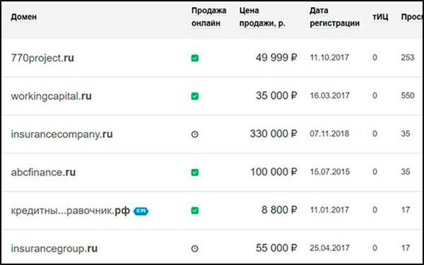 Куда можно вложить 100 рублей, чтобы получить доход в интернете