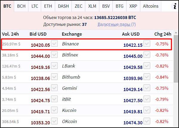 Отбзор и отзывы на проект L7 trade. Реальный межбиржевой валютный обмен или лохотрон?