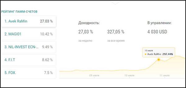 Куда в интернете вложить небольшую сумму денег для получения прибыли. От 1000 до 10000 рублей.