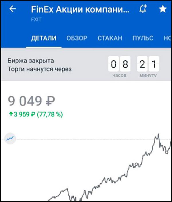 Мой список самых лучших ETF фондов для российского инвестора в 2020 году