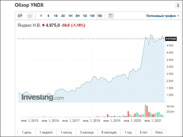 Акции и ETF фонды, которые всегда растут в цене
